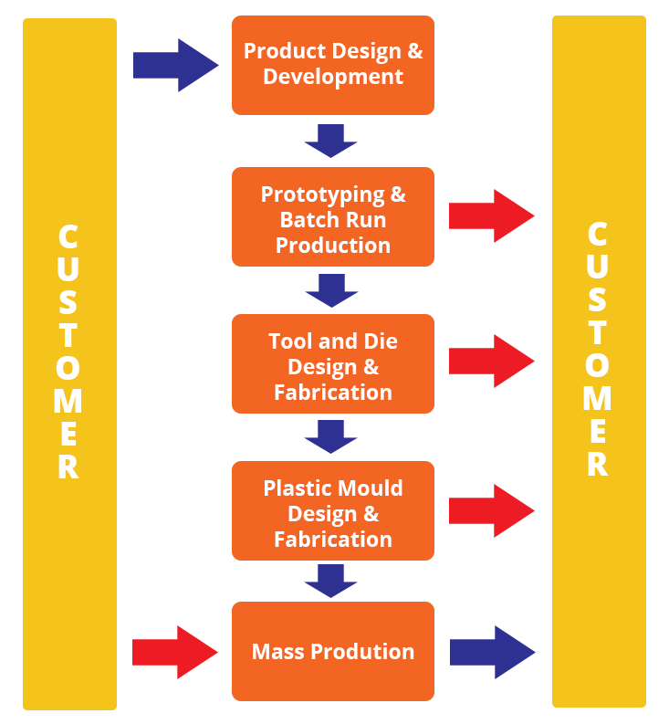 Total integrated manufacturing solution